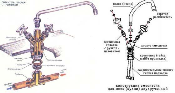 конструкция двухвентильного смесителя