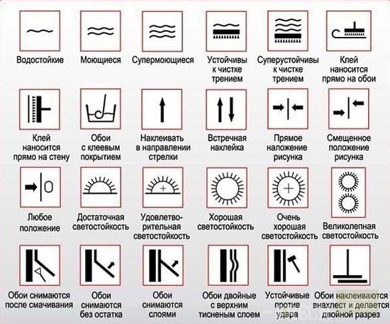 выбор обоев для кухни