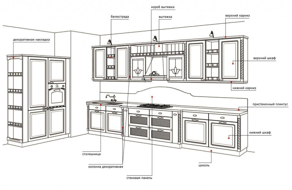 что входит в кухонный гарнитур